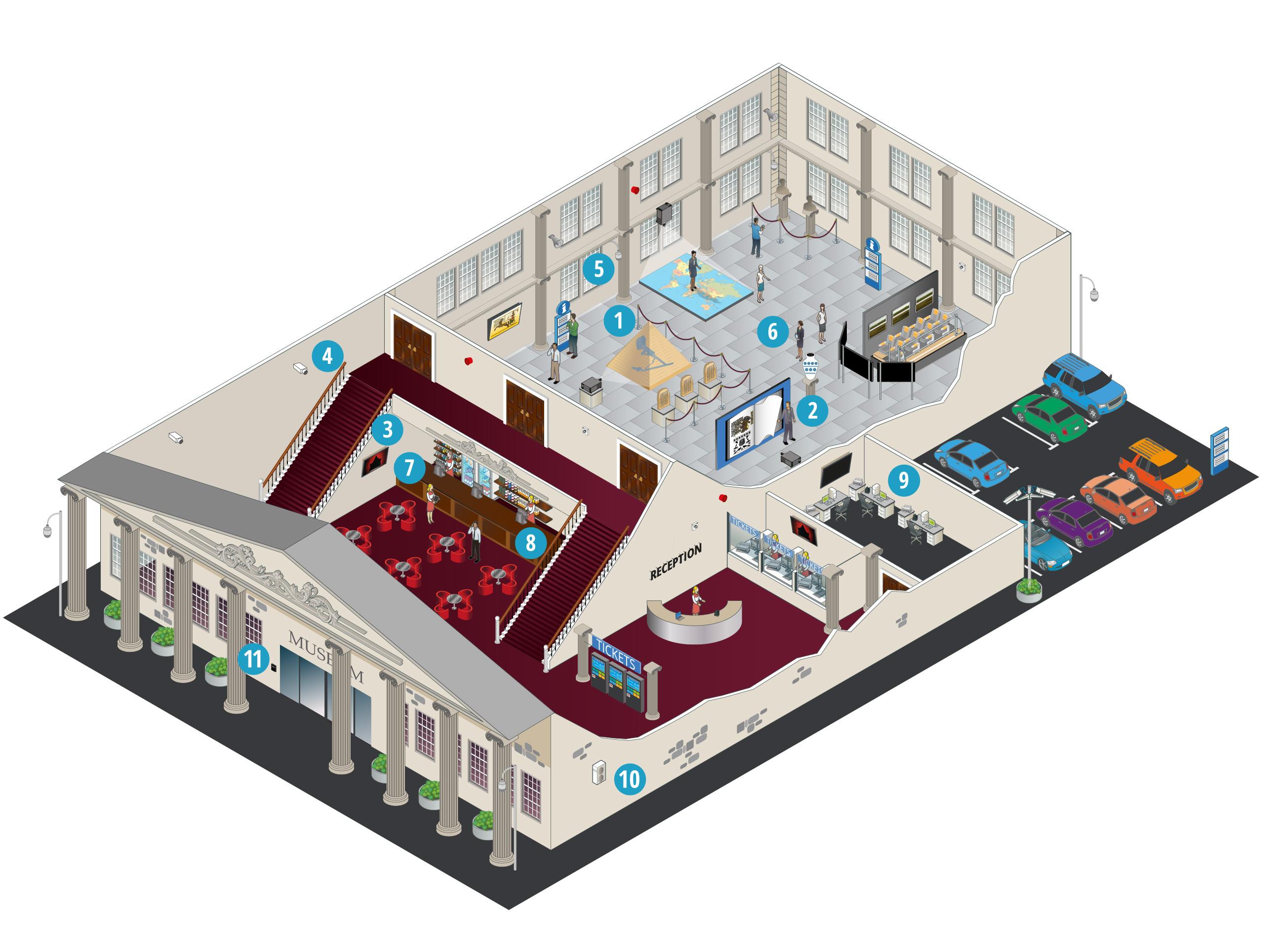Wie unterstützen die Lösungen von Panasonic Museen?