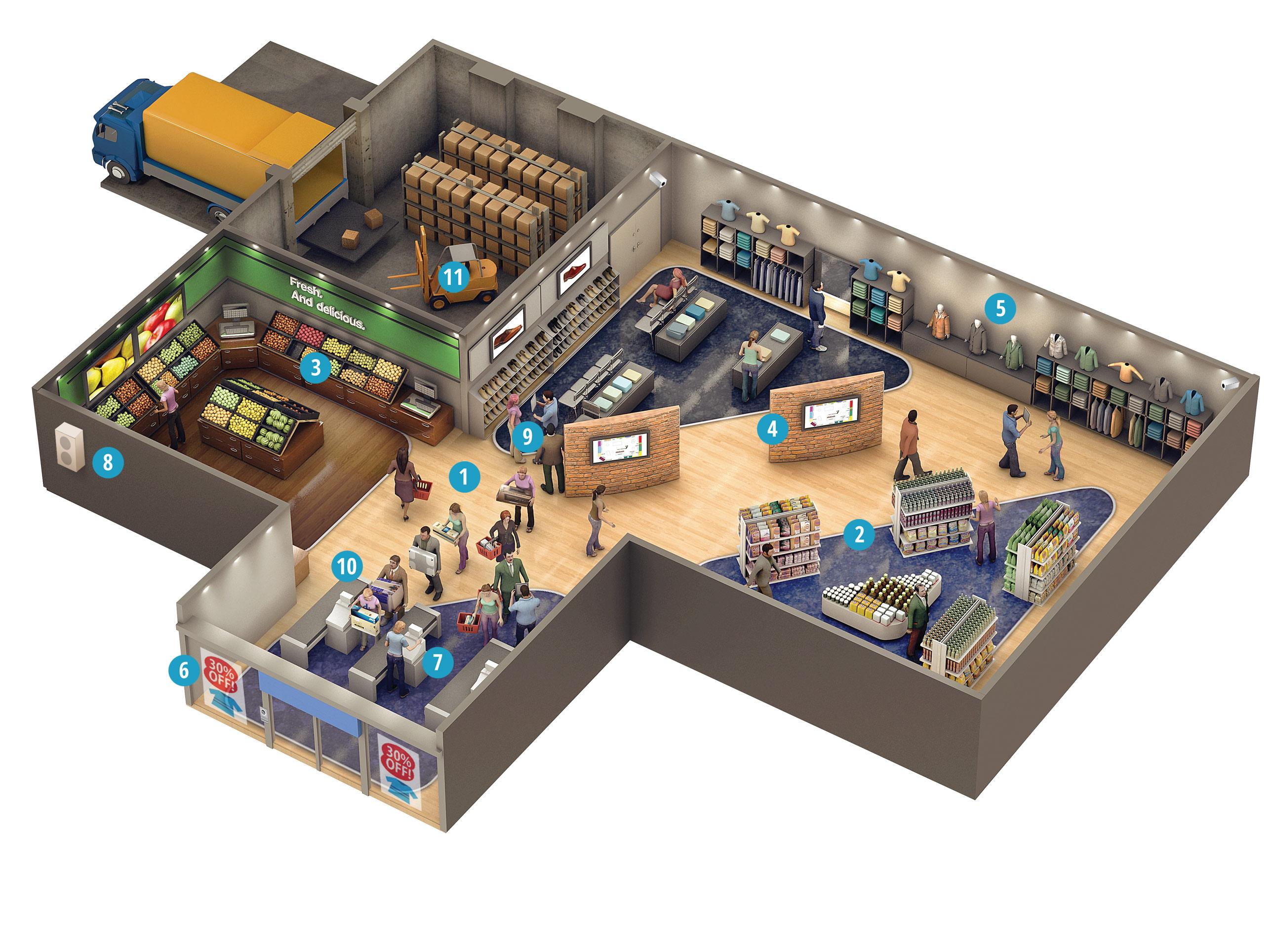 Wie unterstützen die Lösungen von Panasonic Einkaufszentren?