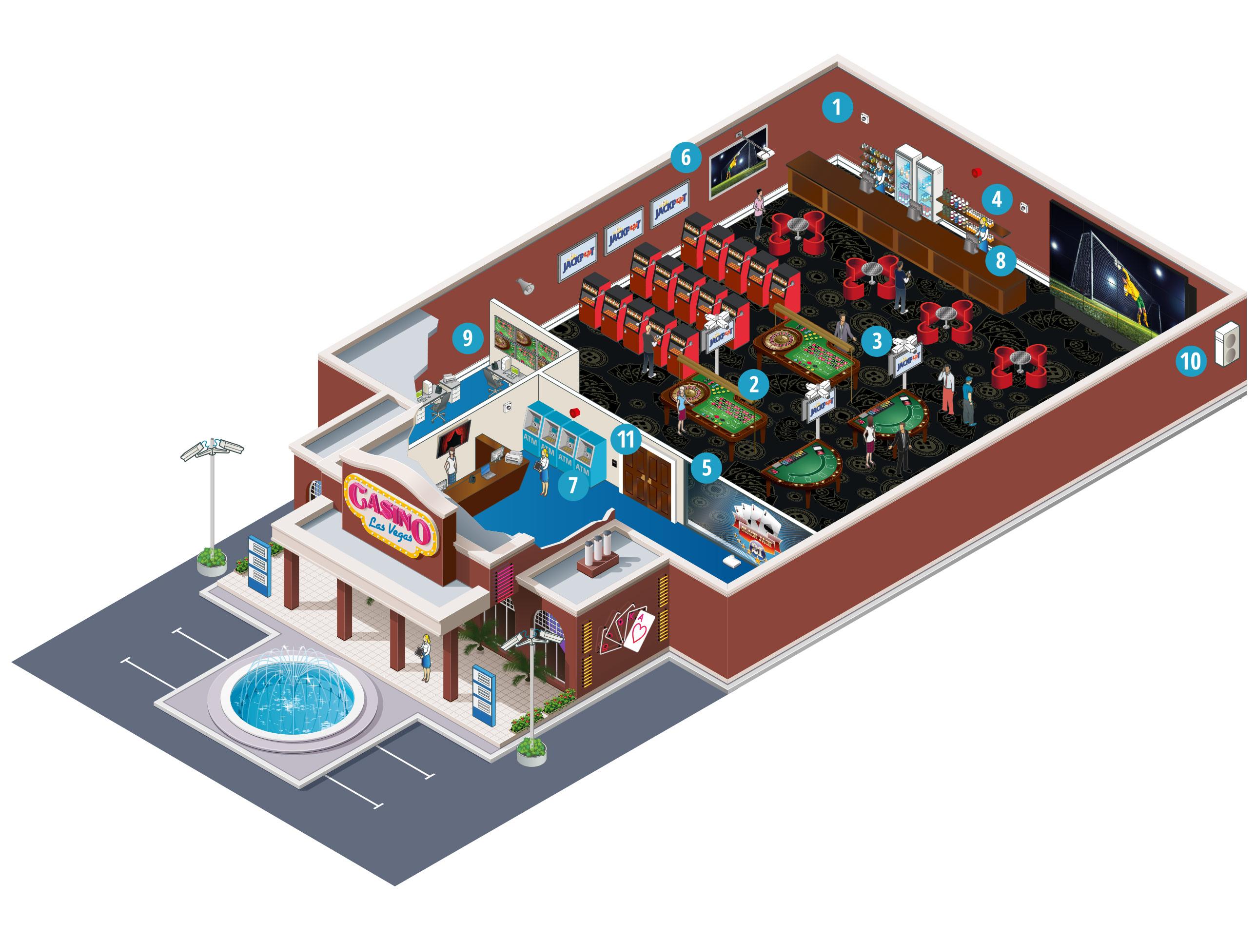 Wie unterstützen die Lösungen von Panasonic Kasinos?