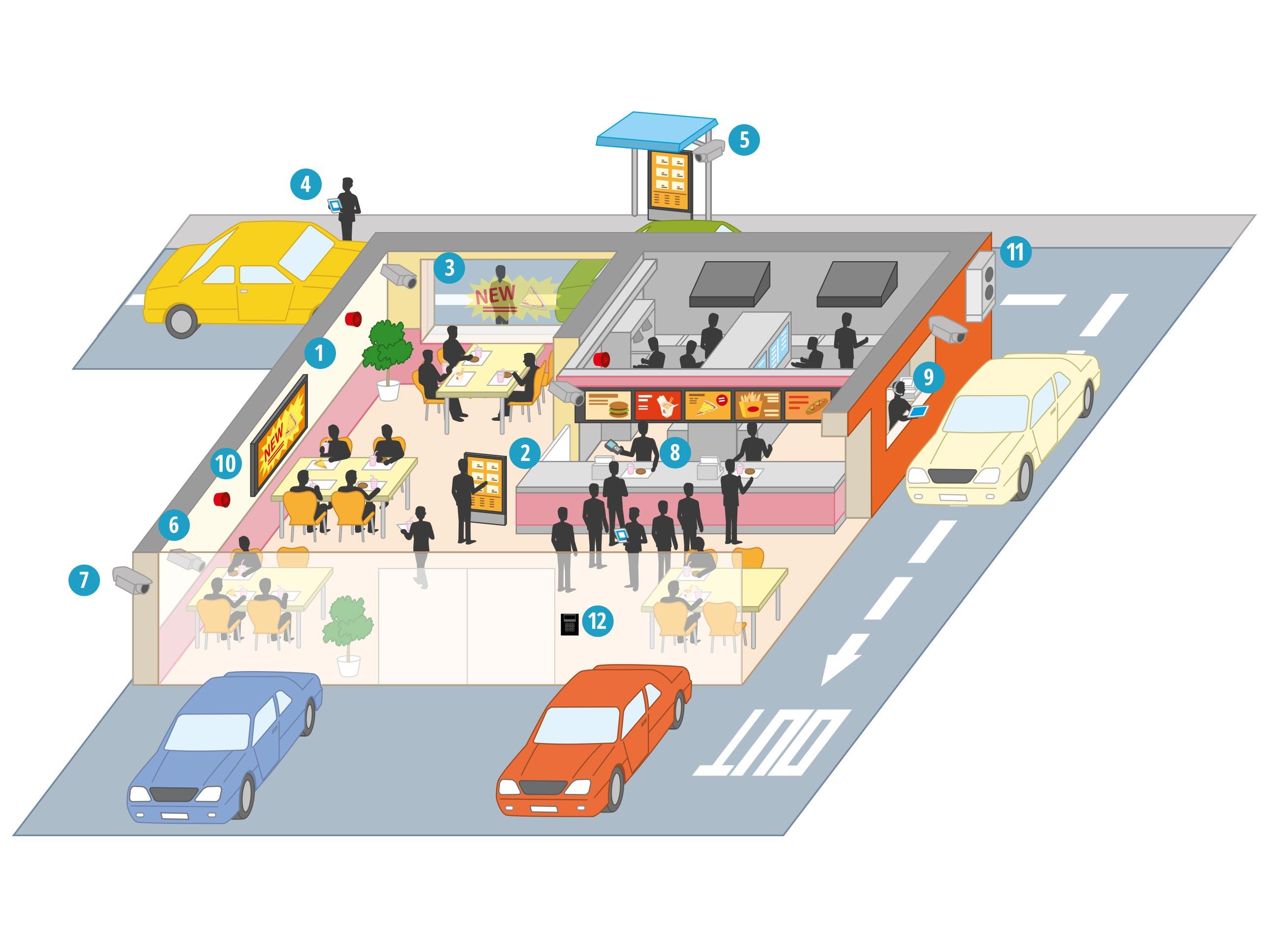 Wie unterstützen die Lösungen von Panasonic Schnellrestaurants?