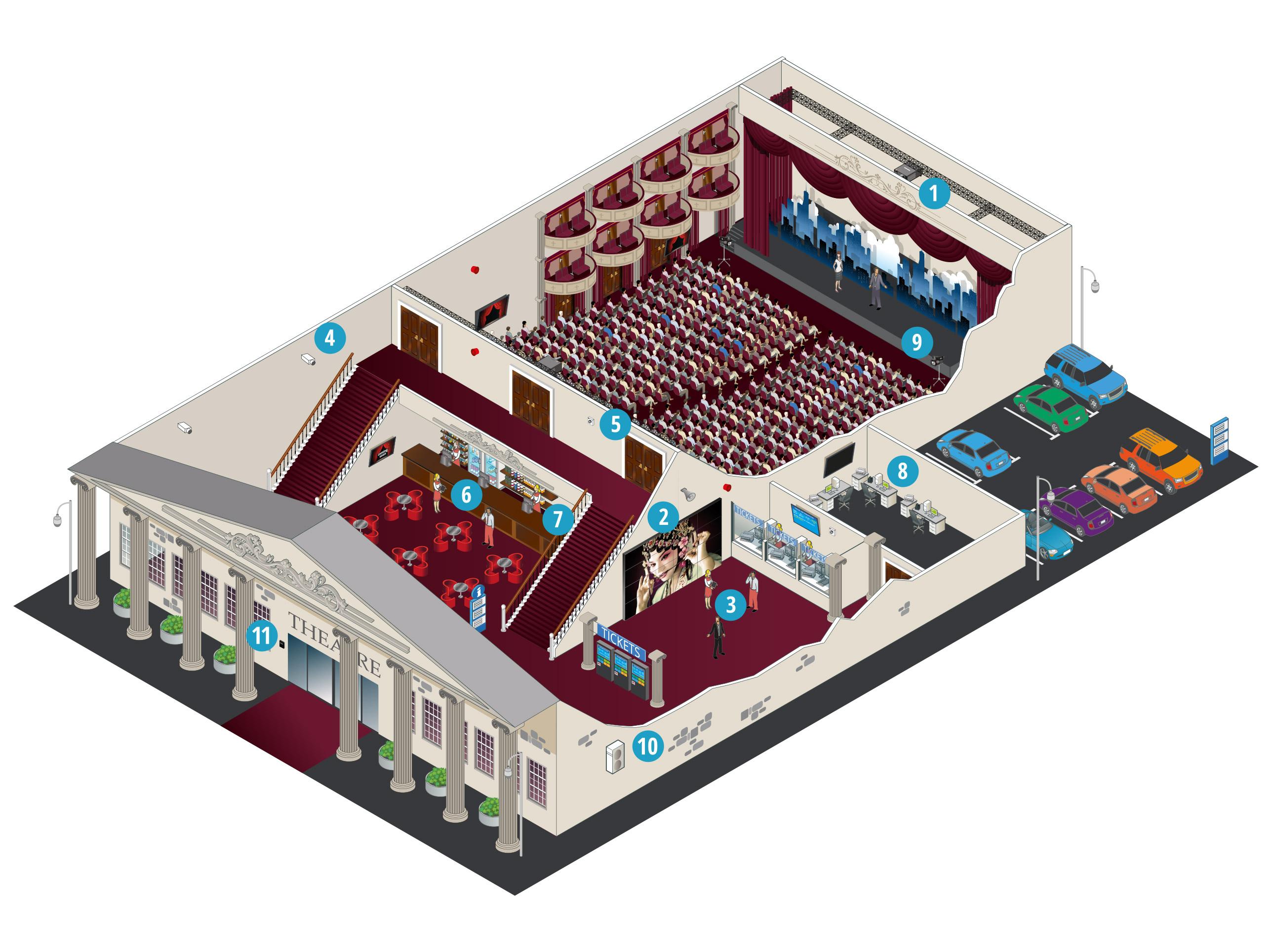 Wie unterstützen die Lösungen von Panasonic Theater und Kinos?