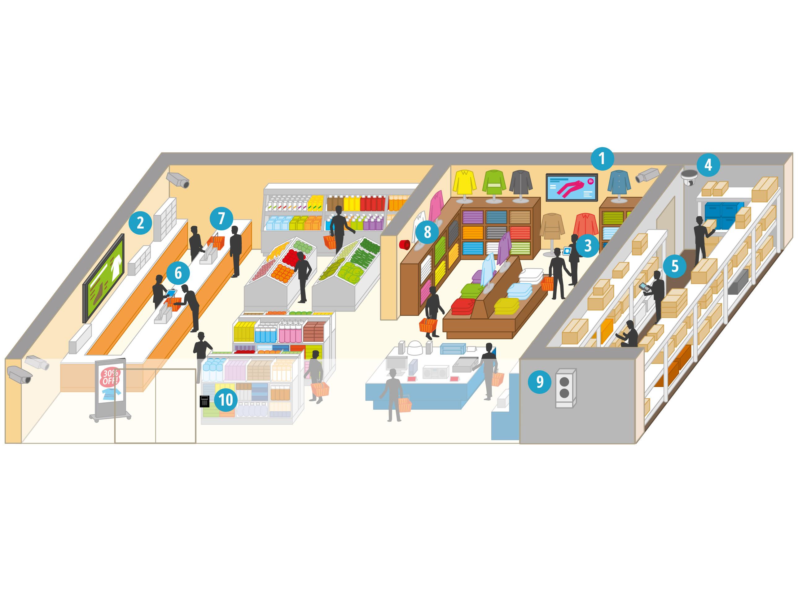 Wie unterstützen die Lösungen von Panasonic Einzelhandelsgeschäfte?