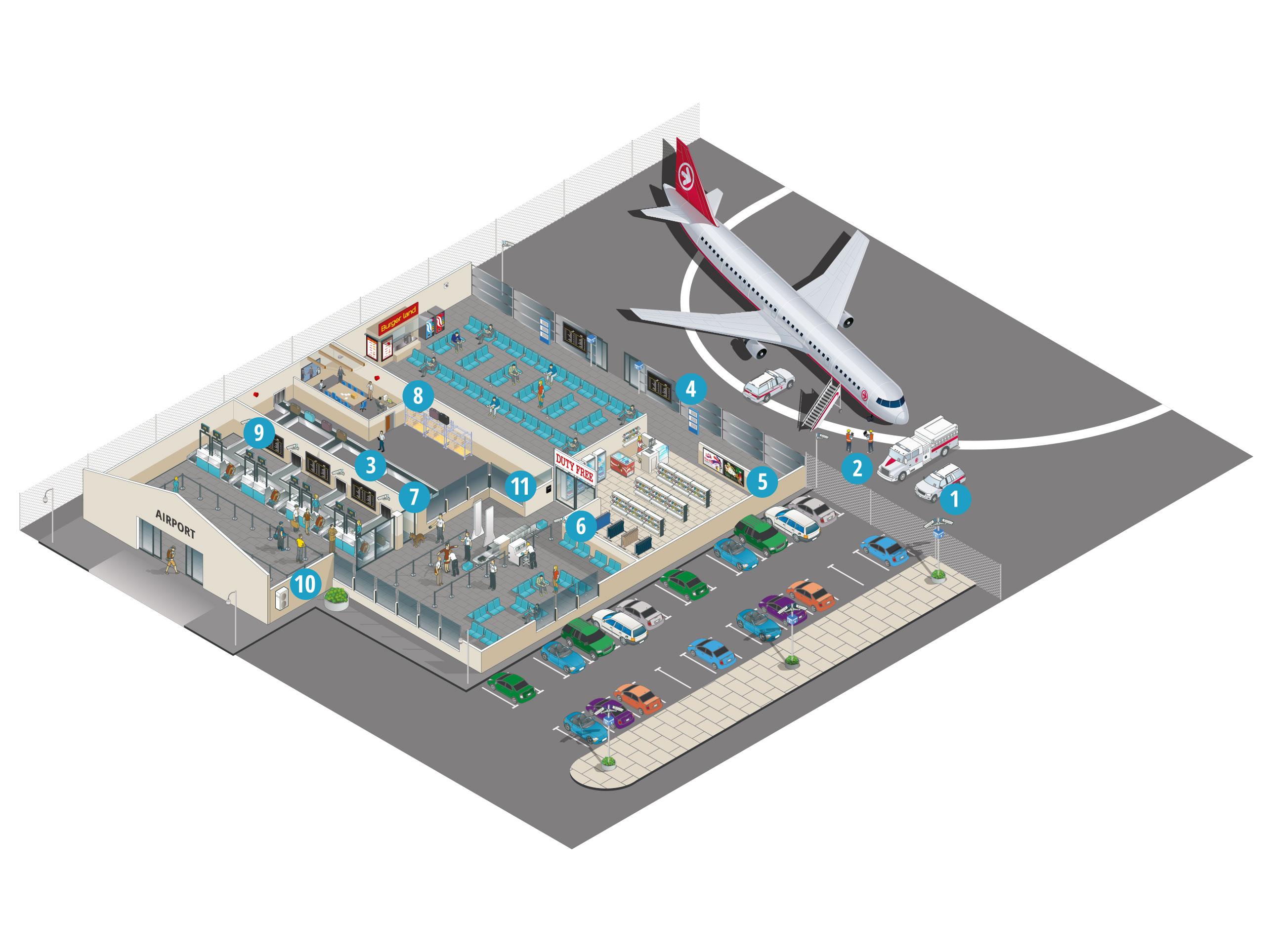 Wie unterstützen die Lösungen von Panasonic die Luftfahrt?