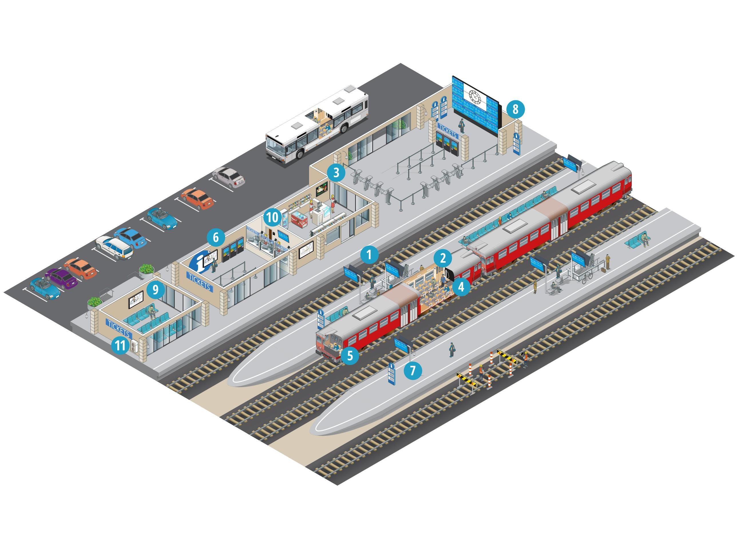 Wie unterstützen die Lösungen von Panasonic den Straßen- und Schienenverkehr?